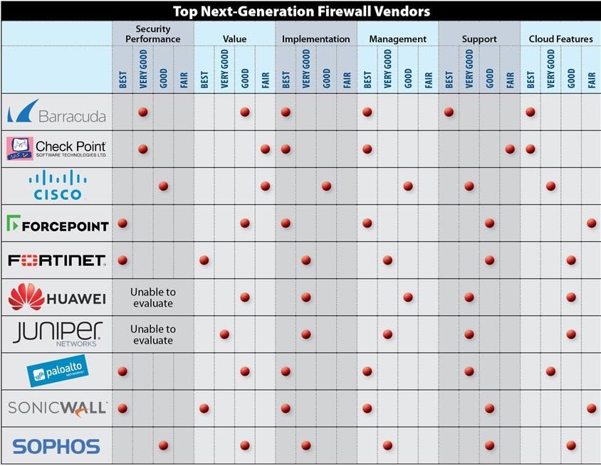 10 تولید کننده فایروال نسل بعدی