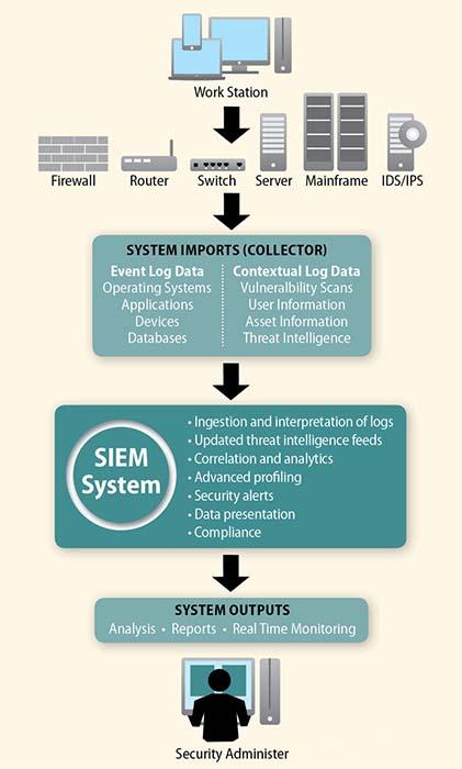 نحوه ی عملکرد سیستم های SIEM
