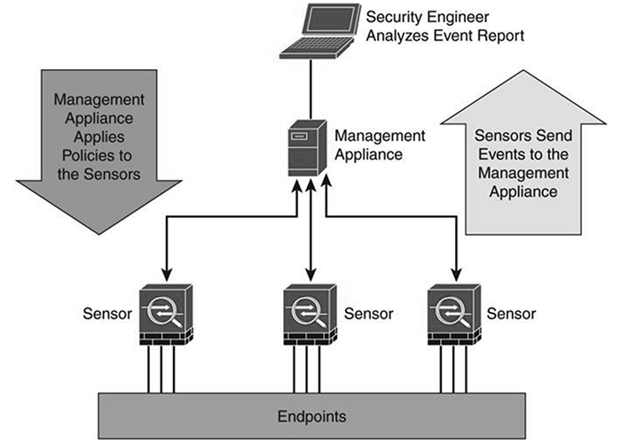 Firepower System deployment