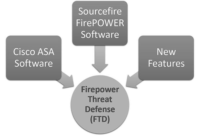 Firepower Threat Defense