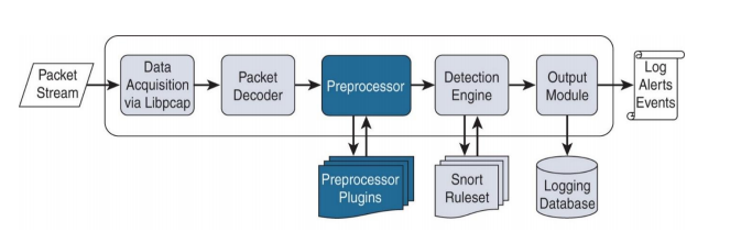 FTD Preprocessors