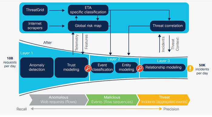 Cisco Stealthwatch ETA