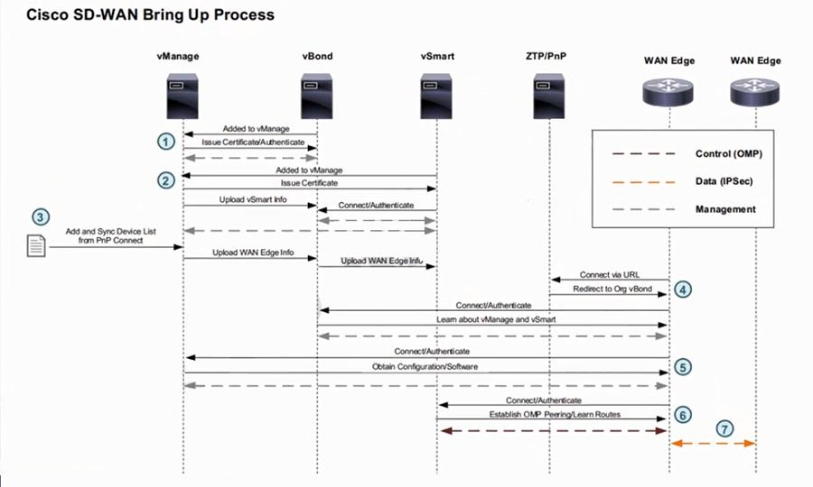 SD-WAN-BringUp process